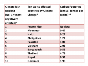 This table shows the countries which are most at risk from climate change between the years 1999 and 2028. The place most affected is Puerto Rico, followed by Myanmar in Southern Asia and Haiti. The table also shows that the countries most at climate risk often have low carbon footprints. The exception to this is Thailand.