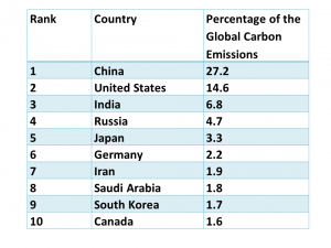 Table 3 shows the top ten countries which produce the most carbon emissison. China and the USA are first and second on the list followed by India and Russia. China and India have very large populations so while the overall omissions are high, their per capita (per person) emissions are much lower.