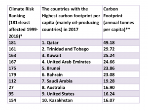 Table 2 shows those countries which produce the highest levels of carbon per person. Many of these are small oil-producing countries such as Qatar and Kuwait. Other countries such as Canada and the USA feature in the top ten. Most of the countries on the list have a lower risk from climate change. The exception is the USA which ranks 27 in the most at risk countries.